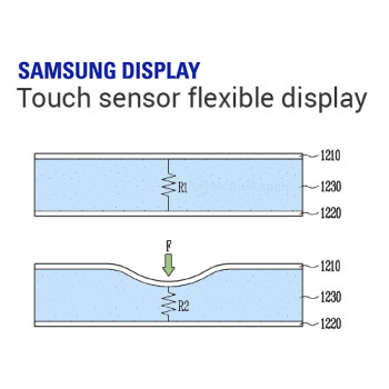 Samsung's foldable smartphone might include technology similar to Apple's 3D Touch
