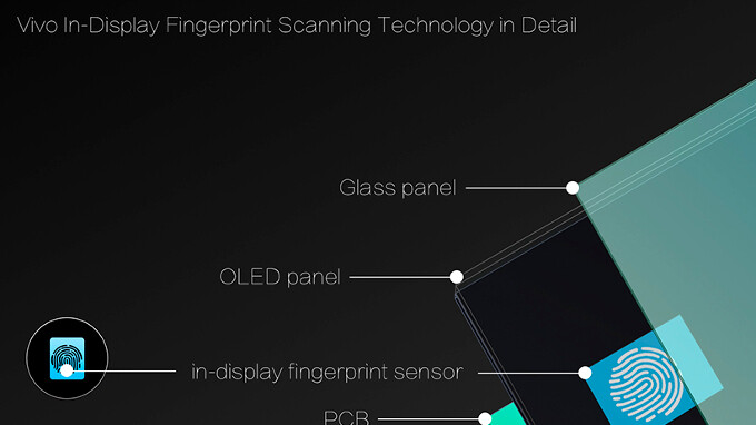 Vivo makes the first phone with in-display fingerprint reader official (front scanner, no bezel)
