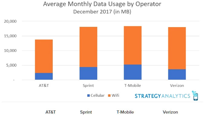 Whose subscribers use the most data? Verizon vs AT&T vs T-Mobile and Sprint