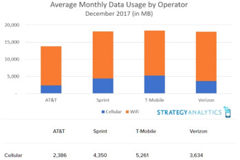 Picture from Whose subscribers use the most data? Verizon vs AT&T vs T-Mobile and Sprint