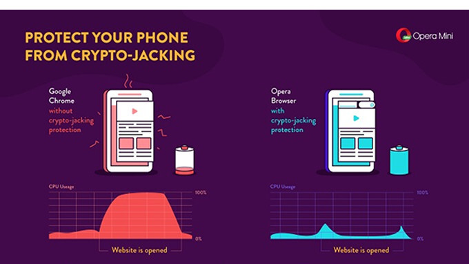 Opera aktualisiert seine Android- und iOS-Browser mit Bitcoin Mining Protection