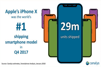Report says Apple sold 29 million iPhone X units during the holiday quarter