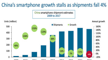 Chinese smartphone shipments declined in 2017 for the first time ever