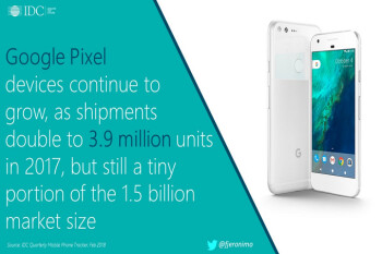 IDC: Pixel shipments surge, Essential phone lags in 2017