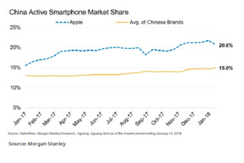 Apple collected record 51% of global smartphone revenue in Q4; iPhone had strong Q4 in China