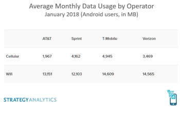 This is the data usage by type and plan for Verizon, AT&T, T-Mobile and Sprint, where do you fit?