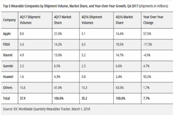 Apple has largest wearables share as overall shipments set quarterly and annual records