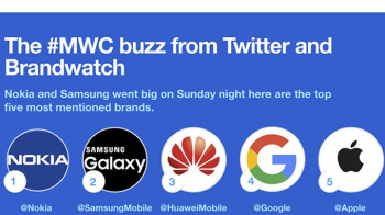 Nokia steals the show to become the most mentioned brand at MWC 2018