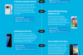 Samsung gets historical with its phone camera innovation (infographic)