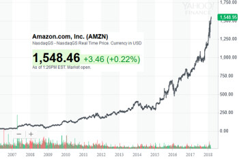 Amazon could beat out Apple to become the first trillion dollar company