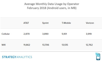 T-Mobile customers use the most data, AT&T comes last