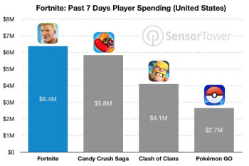 Fortnite mobile makes $15 million on iOS in less than a month