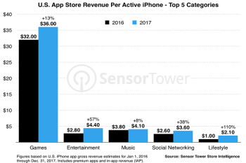 Typical U.S. Apple iPhone user downloaded 45 apps last year, up 10% from 2016