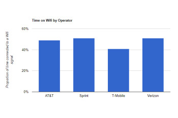 Verizon vs AT&T vs T-Mobile: whose users spend the least time on Wi-Fi?