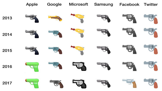 Google finally gives in and swaps its gun emoji for a squirt gun