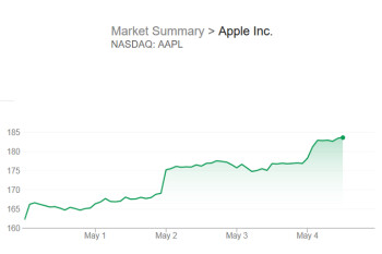 Apple shares hit all time high on Buffet report; company moves closer to a one trillion dollar value
