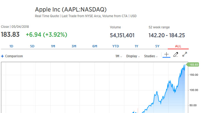 $1,000 invested in Apple ten years ago is now worth over $7,000