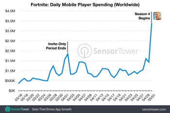 Season Four launch pushes Fortnite on iOS past $50 million