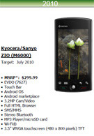 Cricket's 2010 lineup leaks, the Zio gets a price and release date