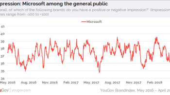 Microsoft's popularity rises among younger generation