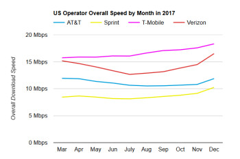 Verizon's 2017 unlimited plan disease goes into remission, as LTE speeds vs T-Mobile recover