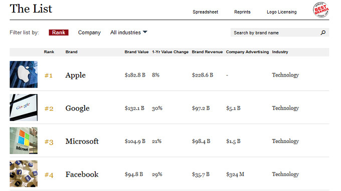 Forbes lists Apple as the most valuable brand in 2018; Google is second and Amazon tops Coke