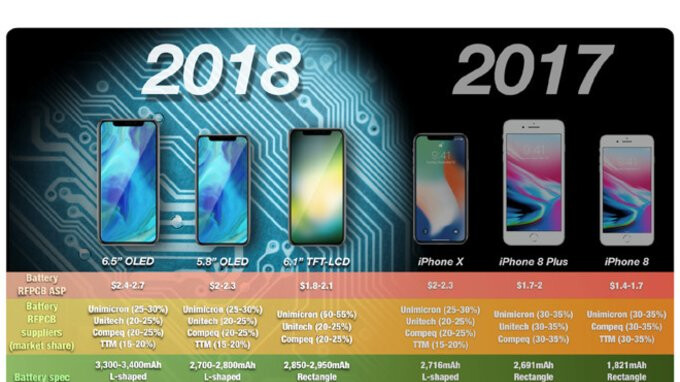 Apple may release four iPhones this year, starting with an expensive SE 2 in June