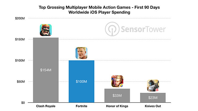 Fortnite makes $100 million on iOS in just 90 days