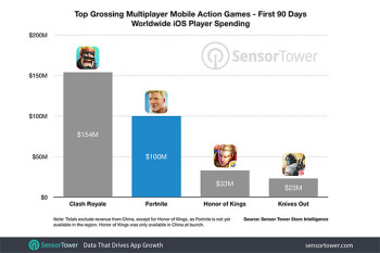 Fortnite rakes in $100 million on iOS just 90 days after launch