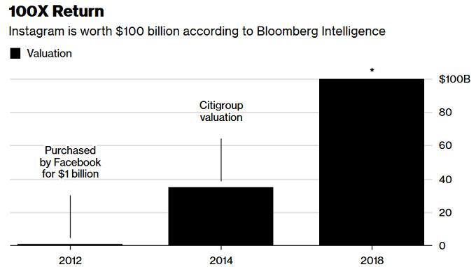 According to estimate, Facebook's investment in Instagram has increased 100-fold
