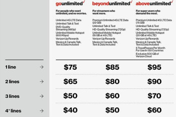 Military discount can save you up to $40 a month on Verizon unlimited data plans