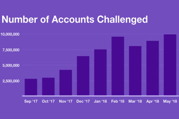 Twitter suspended a whopping 70 million accounts in May and June