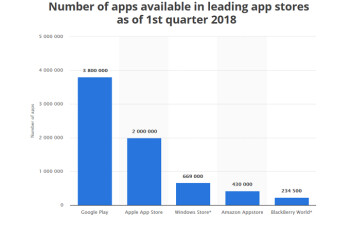 Apple App Store celebrates its tenth anniversary this Tuesday
