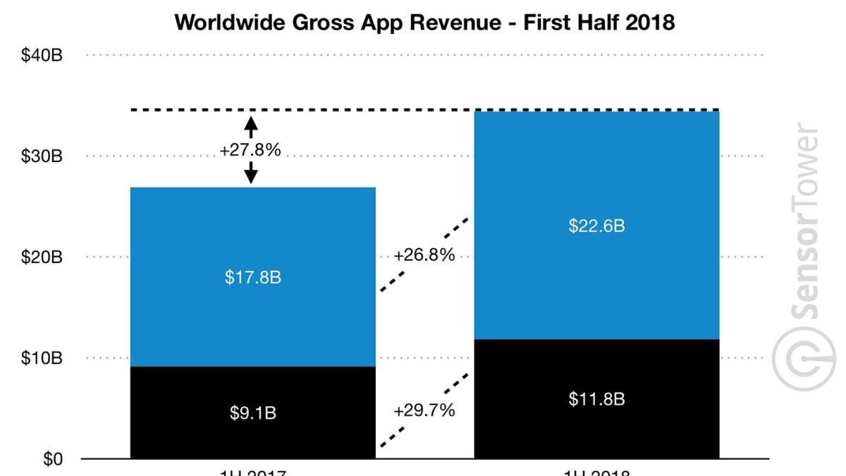 Global app revenue surpasses $34 billion during H1 2018, App Store continues to lead