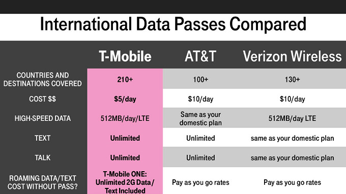 Mobile Offers 512MB Of LTE With $5 International Data Pass