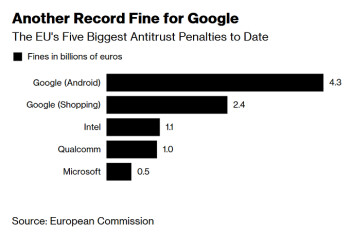 Why Google's secret attempt to settle with the EU Competitive Commission failed