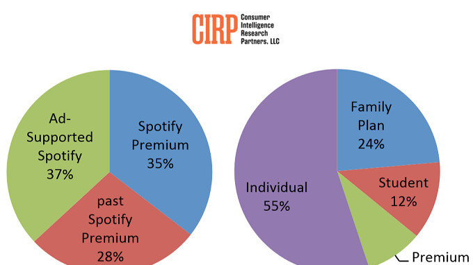 In the U.S., Spotify members are less likely to pay for a premium subscription