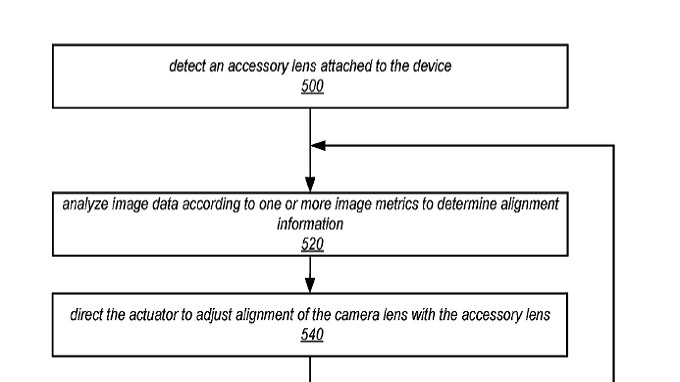 Patent reveals Apple's intention to support clip-on accessory lenses for future iPhone models