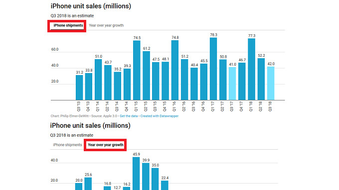 Analysts expect Apple to report sales of 39.8 million to 43.3 million iPhone handsets for fiscal Q3
