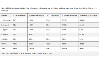 Huawei tops Apple to take over second place among smartphone manufacturers in Q2