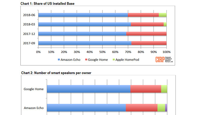 Apple HomePod grabs 6% of the active user base for smart speakers in the U.S.
