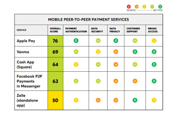 Consumer Reports' first ratings on mobile peer-to-peer payment services has Apple Pay Cash on top