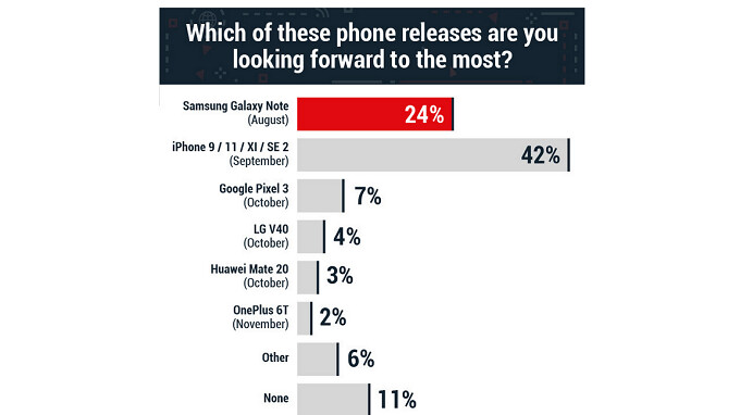 Survey shows that consumers are mostly interested in Apple or Samsung handsets