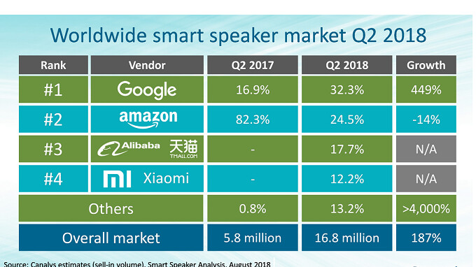 Report: Global Google Home shipments rose 449% in Q2 to grab the top spot from Amazon