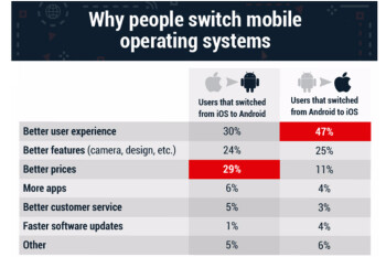 Survey reveals why smartphone users switch platforms
