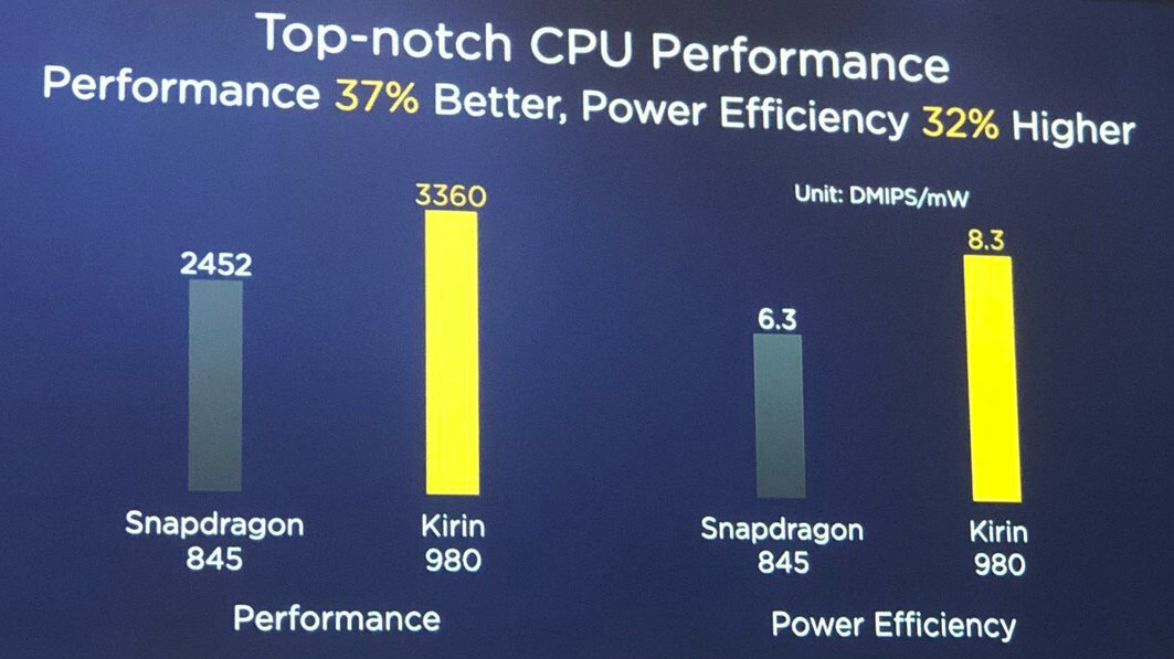 Alleged Kirin 980 benchmark is raging 7nm domination over Snapdragon 845