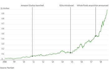 Amazon joins Apple in the one trillion dollar club