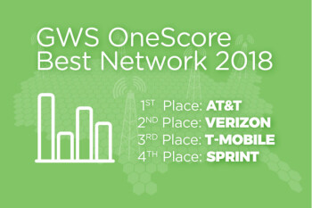 AT&T scores 'Best U.S. Network' prize against Verizon and T-Mobile in unique testing across America