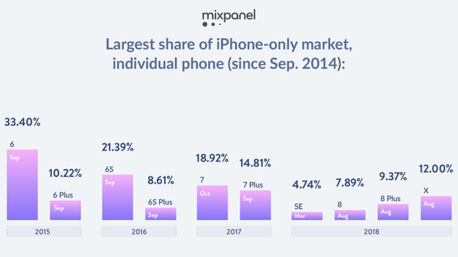 The price of the Apple iPhone X has caused a shift in the iPhone market