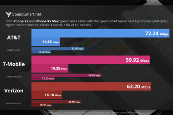 First Verizon vs AT&T vs T-Mobile's iPhone XS download speed tests show huge jump over iPhone X